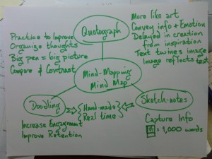 mind-map about the topics in this post